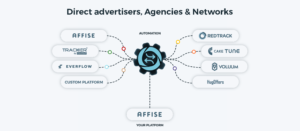 How does OfferManager work?